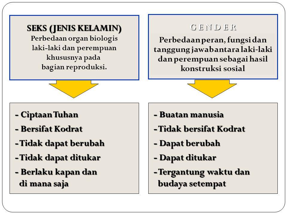 SEKS (JENIS KELAMIN) Perbedaan organ biologis laki-laki dan perempuan khususnya pada bagian reproduksi. G E N D E R - Ciptaan Tuhan - Bersifat Kodrat