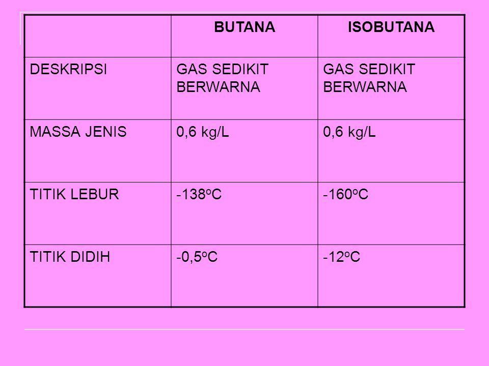 BUTANAISOBUTANA DESKRIPSIGAS SEDIKIT BERWARNA MASSA JENIS0,6 kg/L TITIK LEBUR-138 o C-160 o C TITIK DIDIH-0,5 o C-12 o C