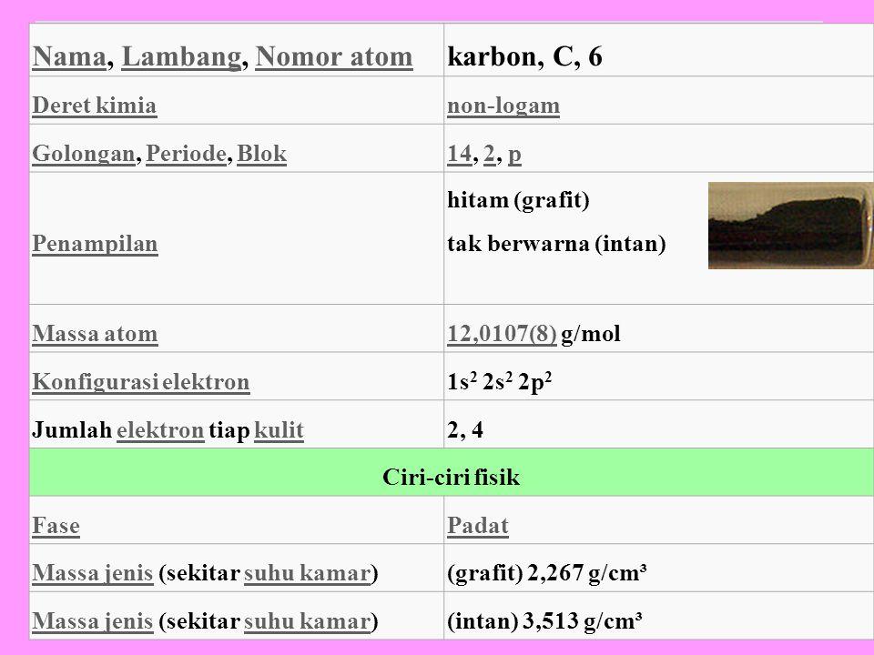 NamaNama, Lambang, Nomor atomLambangNomor atomkarbon, C, 6 Deret kimianon-logam GolonganGolongan, Periode, BlokPeriodeBlok1414, 2, p2p Penampilan hitam (grafit) tak berwarna (intan) Massa atom12,0107(8)12,0107(8) g/mol Konfigurasi elektron1s 2 2s 2 2p 2 Jumlah elektron tiap kulitelektronkulit2, 4 Ciri-ciri fisik FasePadat Massa jenisMassa jenis (sekitar suhu kamar)suhu kamar(grafit) 2,267 g/cm³ Massa jenisMassa jenis (sekitar suhu kamar)suhu kamar(intan) 3,513 g/cm³