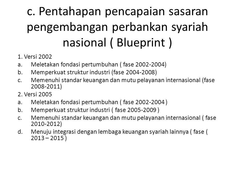 c. Pentahapan pencapaian sasaran pengembangan perbankan syariah nasional ( Blueprint ) 1. Versi 2002 a.Meletakan fondasi pertumbuhan ( fase 2002-2004)