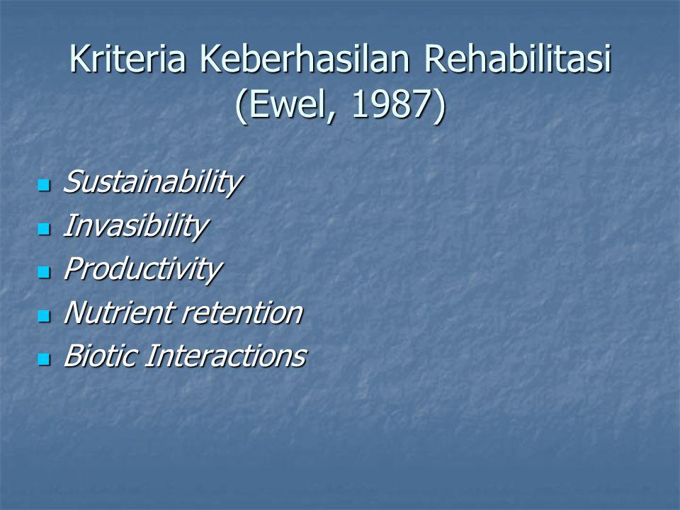 Kriteria Keberhasilan Rehabilitasi (Ewel, 1987) Sustainability Sustainability Invasibility Invasibility Productivity Productivity Nutrient retention N