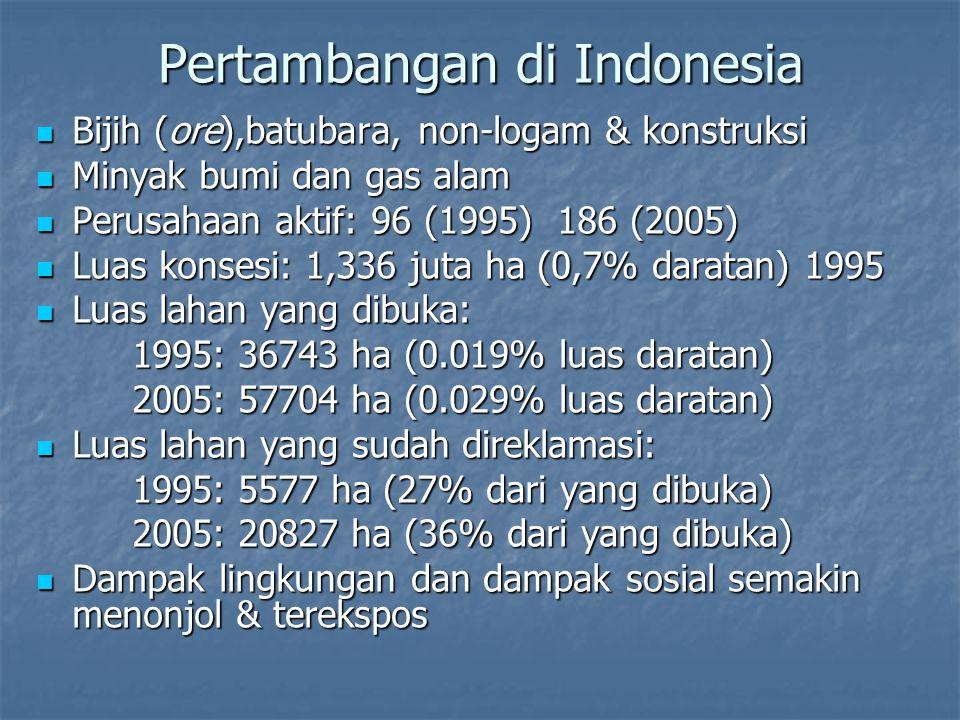 Pertambangan di Indonesia Bijih (ore),batubara, non-logam & konstruksi Bijih (ore),batubara, non-logam & konstruksi Minyak bumi dan gas alam Minyak bu