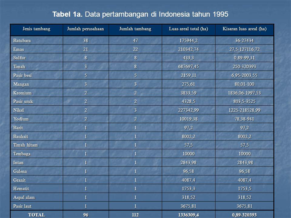 Tabel 1b.