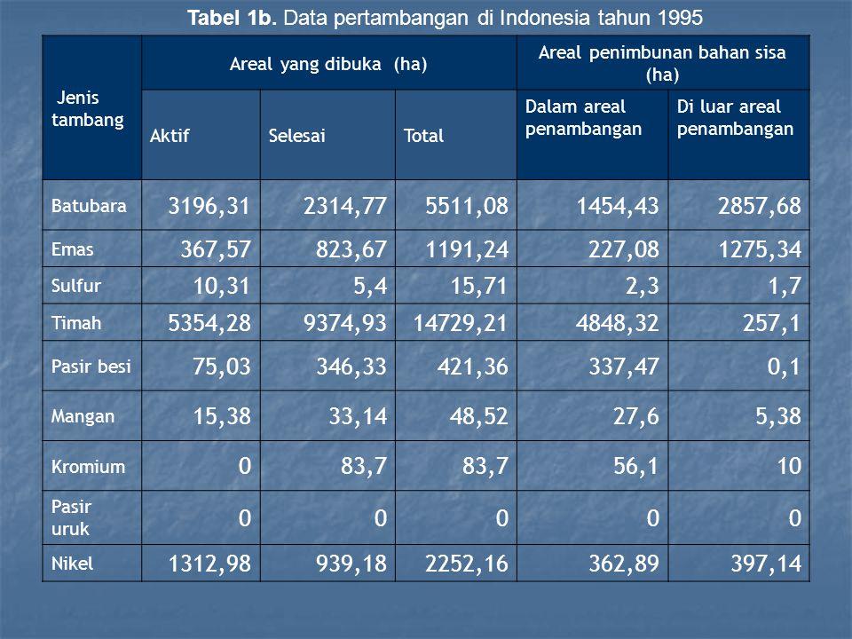 Tabel 1b. Data pertambangan di Indonesia tahun 1995 Jenis tambang Areal yang dibuka (ha) Areal penimbunan bahan sisa (ha) AktifSelesaiTotal Dalam area