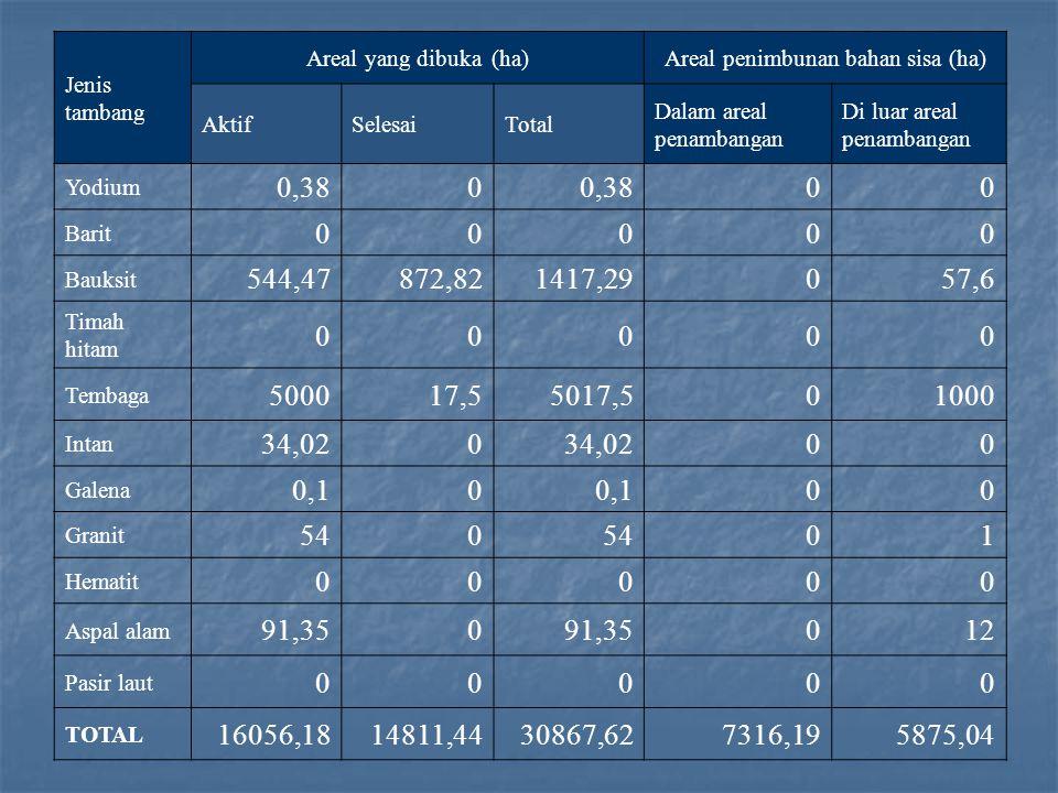 Rehabilitasi Lahan Bekas Tambang di Indonesia Rata-rata hanya 27% lahan bekas penambangan + areal penimbunan limbah yang direvegetasi (data 1995) Rata-rata hanya 27% lahan bekas penambangan + areal penimbunan limbah yang direvegetasi (data 1995) Sangat bervariasi antar tambang Sangat bervariasi antar tambang Kemungkinan penyebab: Kemungkinan penyebab: - Sains dan teknologi rehabilitasi untuk kondisi Indonesia kondisi Indonesia - Membutuhkan pengintegrasian teknologi (rekonstruksi lansekap, ameliorasi limbah, (rekonstruksi lansekap, ameliorasi limbah, revegetasi) revegetasi) - Peraturan dan penegakannya (enforcement)