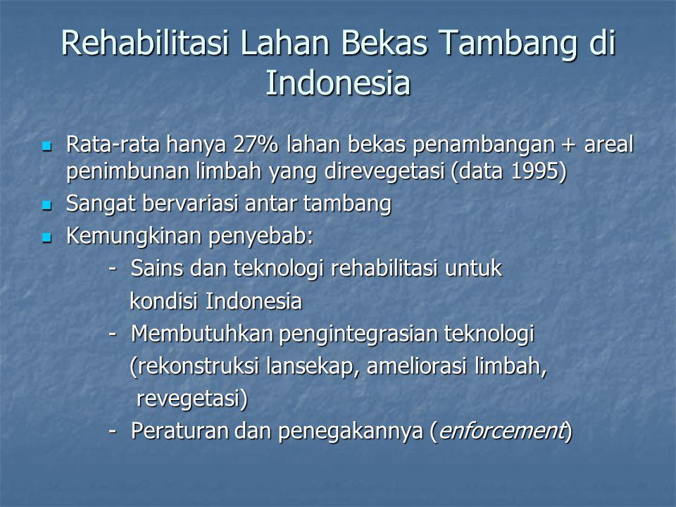 Rehabilitasi Lahan Bekas Tambang di Indonesia Rata-rata hanya 27% lahan bekas penambangan + areal penimbunan limbah yang direvegetasi (data 1995) Rata