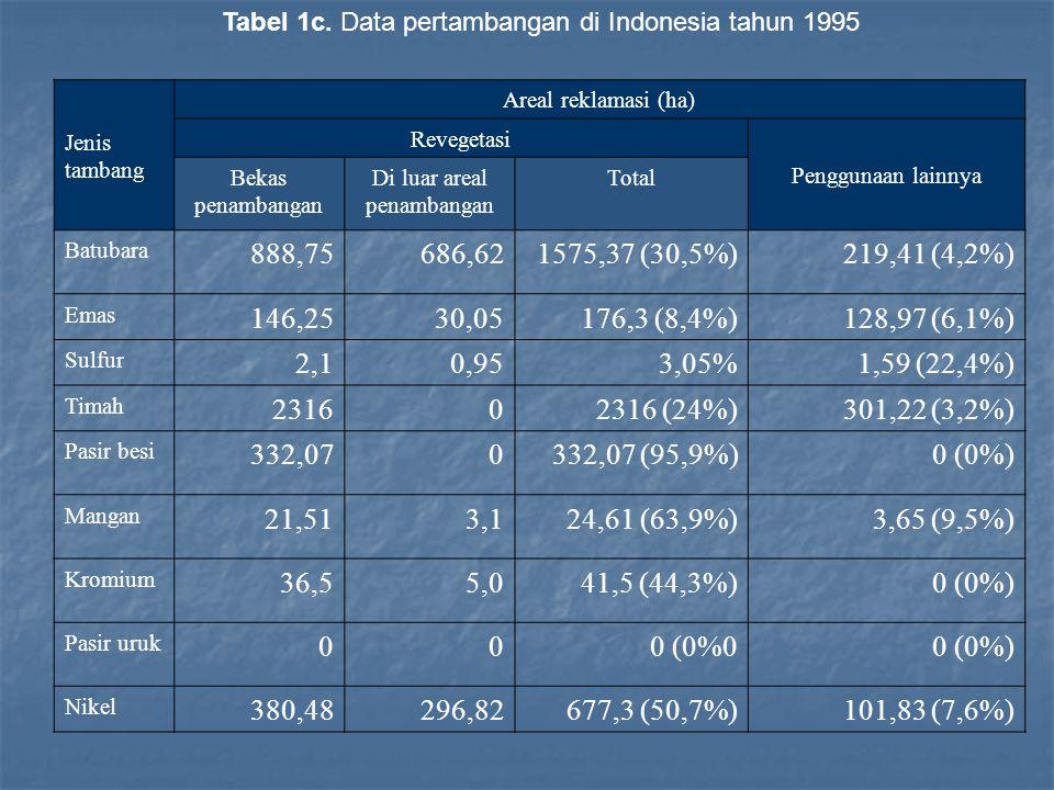 Jenis tambang Areal reklamasi (ha) Revegetasi Penggunaan lainnya Bekas penambangan Di luar areal penambangan Total Yodium 000 (0%) Barit 000 (0%) Bauksit 333,1110,0343,11 (36,9%)205,2 (22%) Timah hitam 000 (0%) Tembaga 56671 (6,9%)510,7 (57,2%) Intan 000 (0%) Galena 000 (0%) Granit 000 (0%)13,2 Hematit 000 (0%) Aspal alam 020,720,7 (100%)0 (0%) Pasir laut 000 (0%) TOTAL 4461,771115,245577,01 (27%)1485,77 (7,1%)