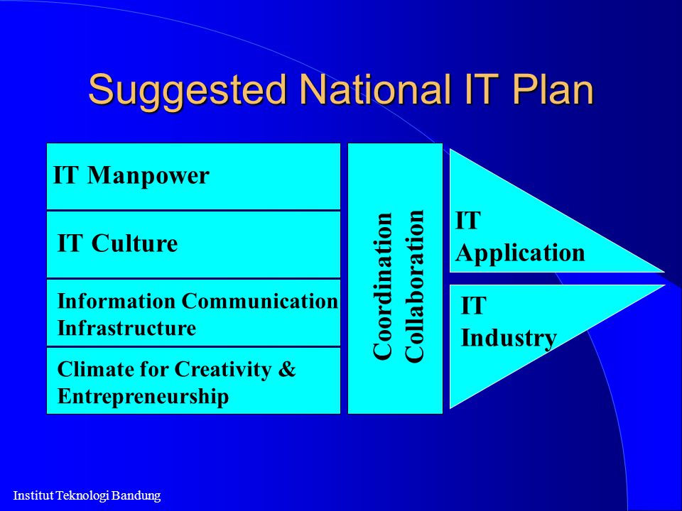 Institut Teknologi Bandung Suggested National IT Plan IT Manpower IT Culture Information Communication Infrastructure Climate for Creativity & Entrepr