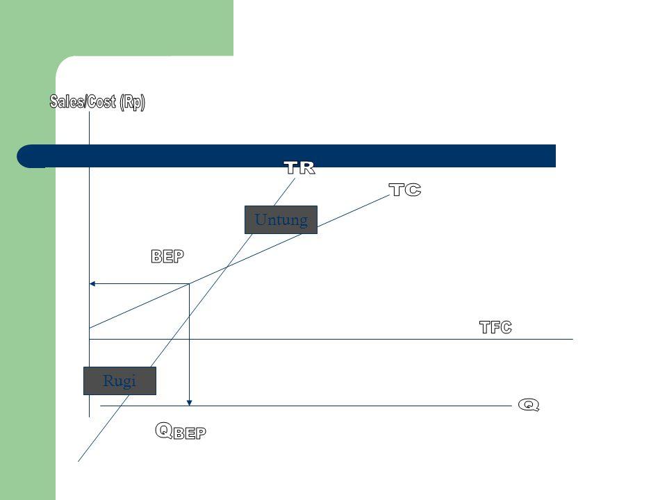 BEP Single ProductMulti ProductIn Cash Perusahanan menghasilkan hanya satu jenis produk a.