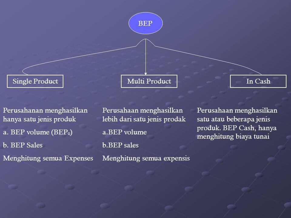 Menghitung BEP : ► BEP untuk 1 jenis barang atau jasa (BEP single Product) (BEP single Product) BEP Single Product adalah BEP untuk perusahaan yang hanya memproduksi satu jenis barang atau jasa Q BEP = TFC (P – AVC) Q sales = TFC (1 – (AVC) P)