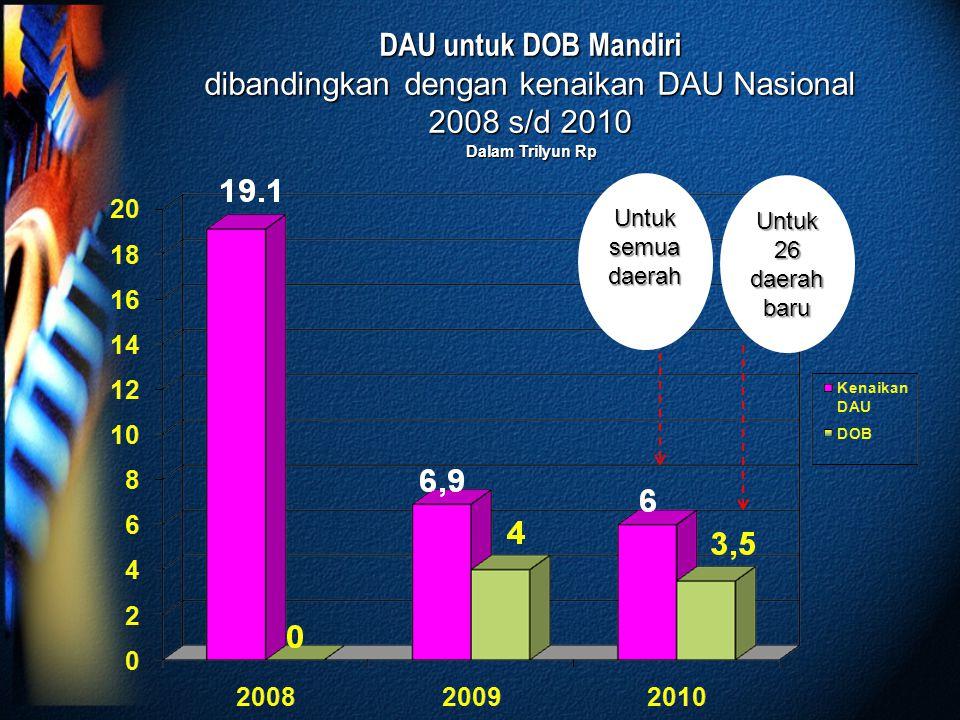 DAU untuk DOB Mandiri dibandingkan dengan kenaikan DAU Nasional 2008 s/d 2010 Dalam Trilyun Rp Untuk semua daerah Untuk 26 daerah baru
