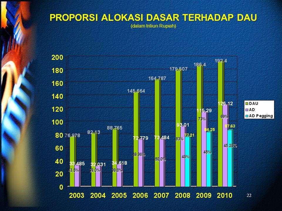22 43,5%39,0%39,0% 50,0% PROPORSI ALOKASI DASAR TERHADAP DAU (dalam triliun Rupiah) 49.96% 73% 83% 69% 45.25% 45% 45%