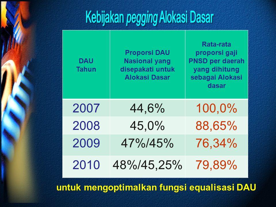 DAU Tahun Proporsi DAU Nasional yang disepakati untuk Alokasi Dasar Rata-rata proporsi gaji PNSD per daerah yang dihitung sebagai Alokasi dasar 200744