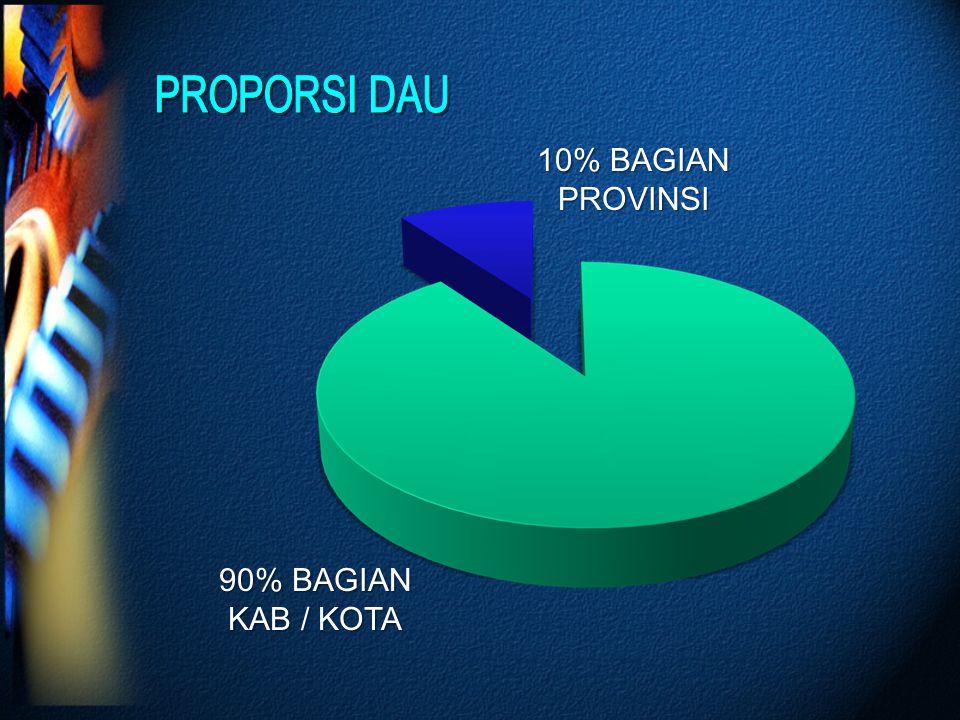 10% BAGIAN PROVINSI 90% BAGIAN KAB / KOTA