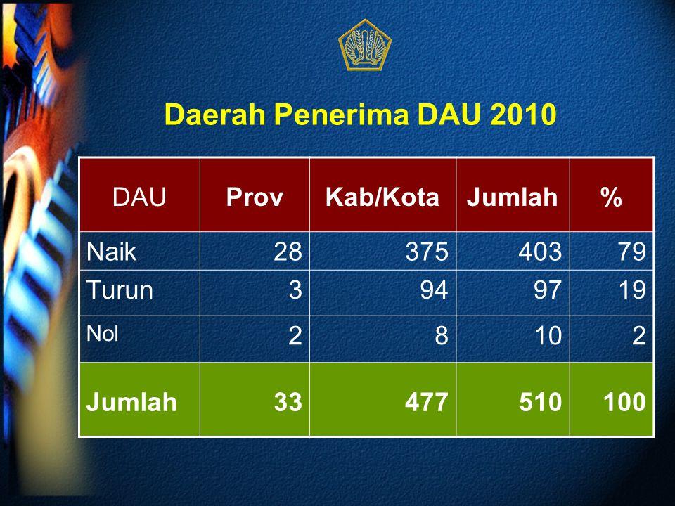 Daerah Penerima DAU 2010 DAUProvKab/KotaJumlah% Naik2837540379 Turun3949719 Nol 28102 Jumlah33477510100