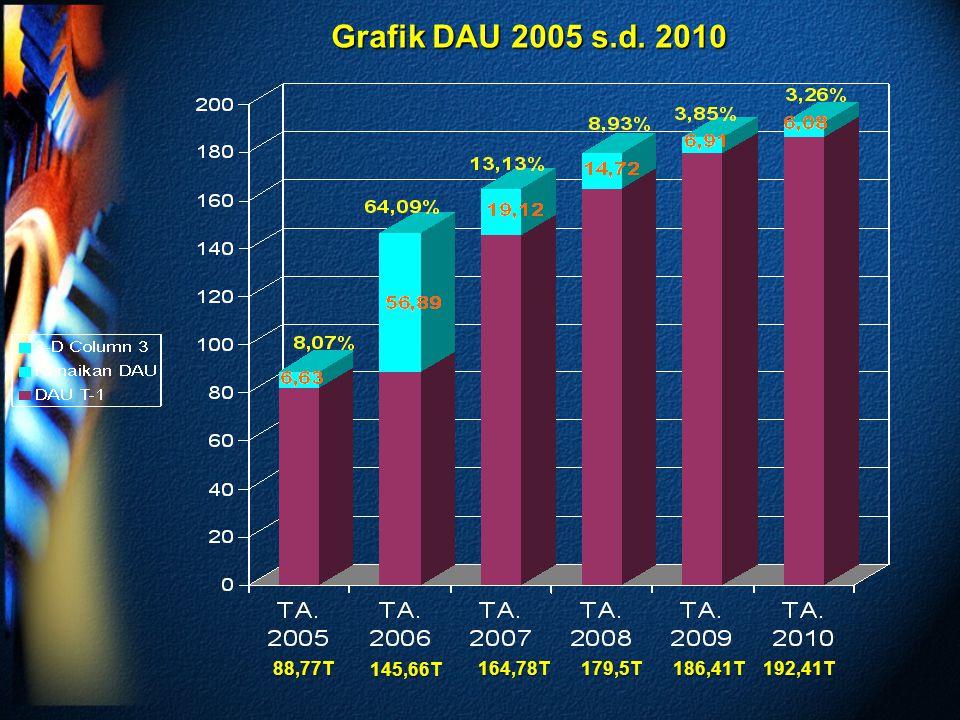 Grafik DAU 2005 s.d. 2010 88,77T164,78T 145,66T 179,5T186,41T192,41T
