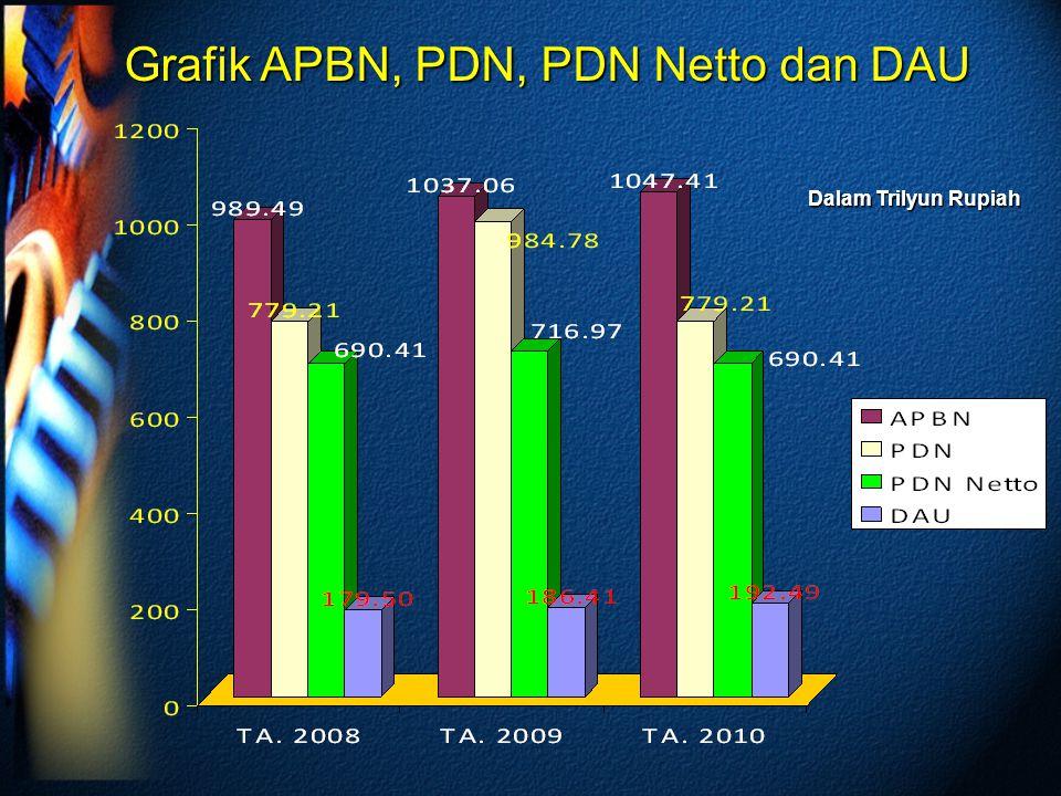 Grafik APBN, PDN, PDN Netto dan DAU Dalam Trilyun Rupiah
