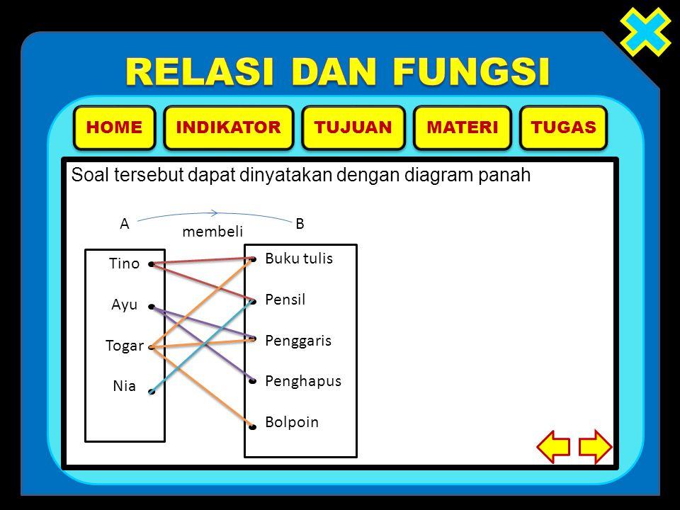 Soal tersebut dapat dinyatakan dengan diagram panah Tino Ayu Togar Nia Buku tulis Pensil Penggaris Penghapus Bolpoin A B membeli HOME INDIKATOR MATERI