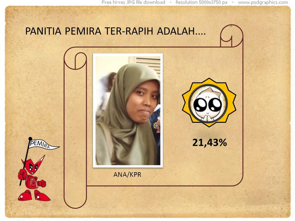 PANITIA PEMIRA TER-RAPIH ADALAH.... ANA/KPR 21,43%
