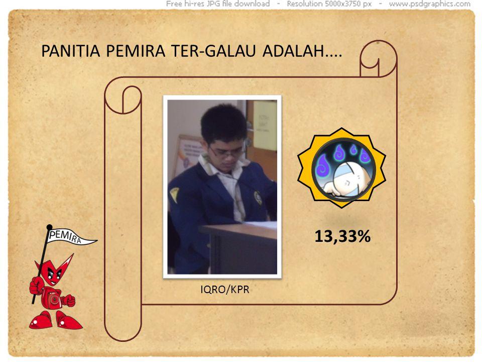 PANITIA PEMIRA TER-GALAU ADALAH.... IQRO/KPR 13,33%