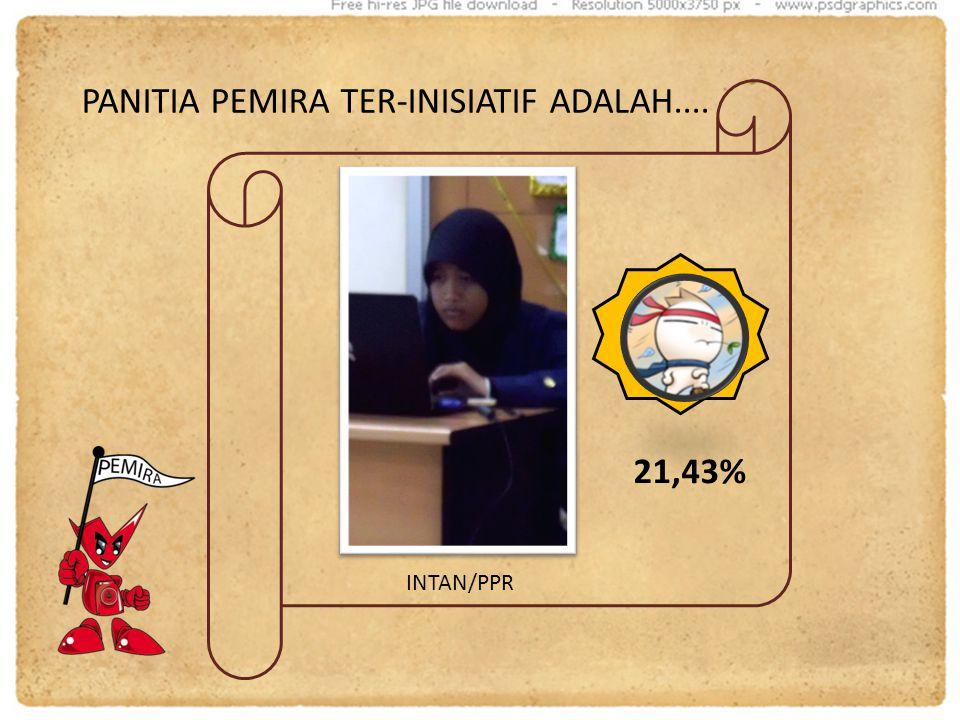 PANITIA PEMIRA TER-INISIATIF ADALAH.... INTAN/PPR 21,43%