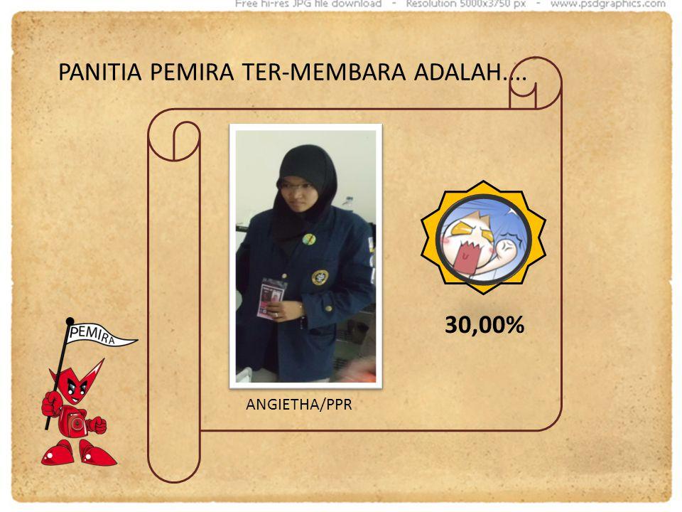 PANITIA PEMIRA TER-MEMBARA ADALAH.... 30,00% ANGIETHA/PPR