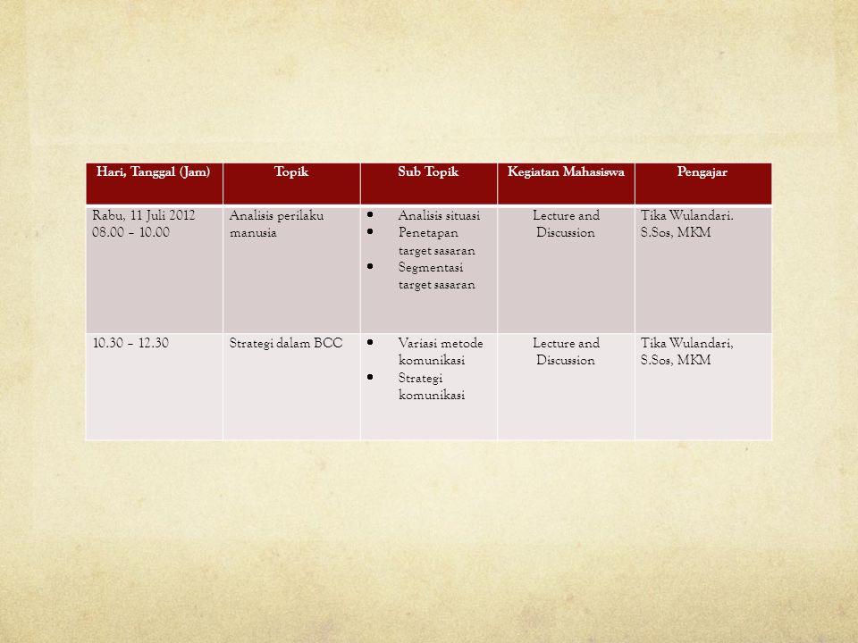 Hari, Tanggal (Jam)TopikSub TopikKegiatan MahasiswaPengajar Rabu, 11 Juli 2012 08.00 – 10.00 Analisis perilaku manusia  Analisis situasi  Penetapan target sasaran  Segmentasi target sasaran Lecture and Discussion Tika Wulandari.