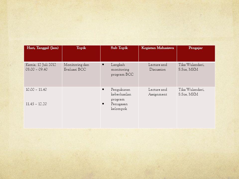 Hari, Tanggal (Jam)TopikSub TopikKegiatan MahasiswaPengajar Kamis, 12 Juli 2012 08.00 – 09.40 Monitoring dan Evaluasi BCC  Langkah monitoring program BCC Lecture and Discussion Tika Wulandari, S.Sos, MKM 10.00 – 11.40 11.45 – 12.20  Pengukuran keberhasilan program  Penugasan kelompok Lecture and Assignment Tika Wulandari, S.Sos, MKM