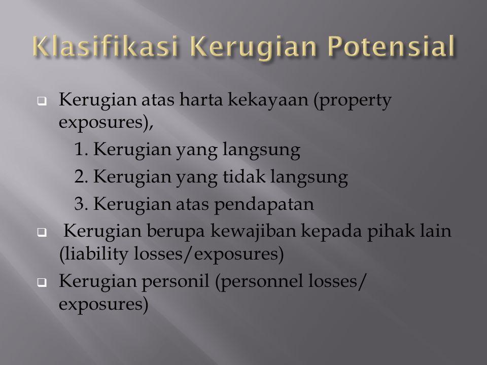  Kerugian atas harta kekayaan (property exposures), 1.