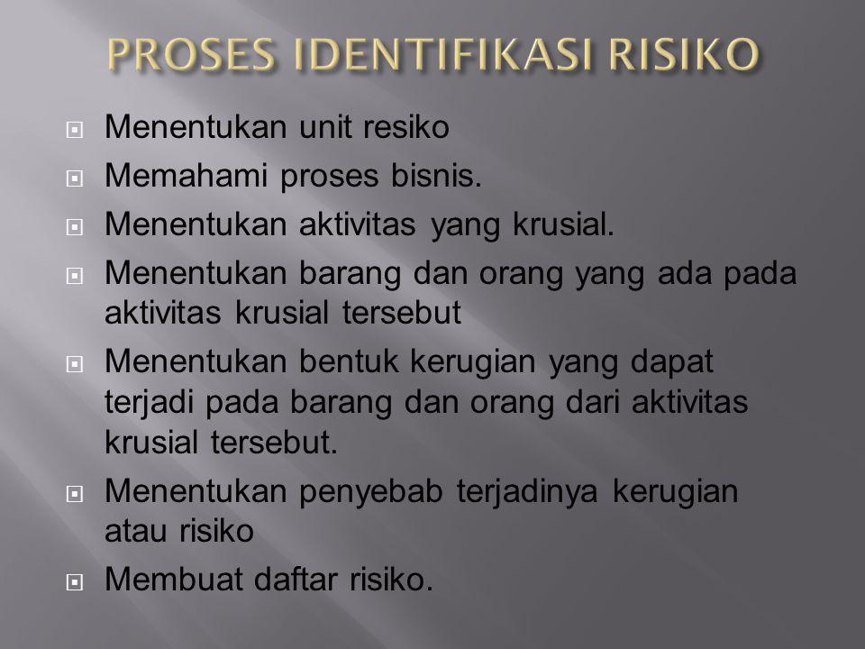  Dokumen Internal Laporan keuangan, strategi dan rencana, standar dan prosedur operasi, dokumen SDM, surat perintah, dll.