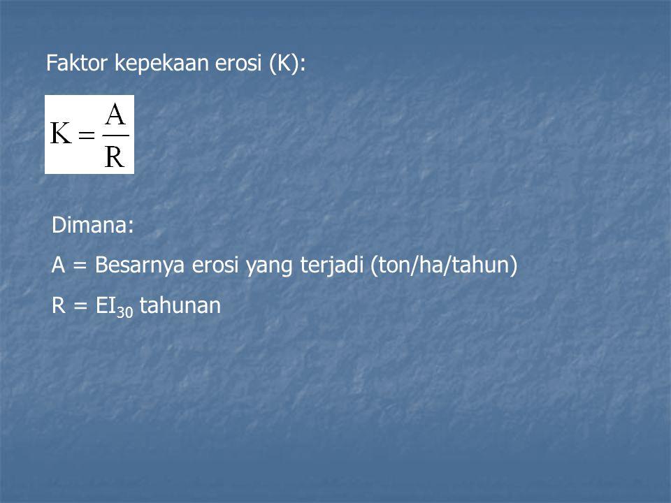 Faktor kepekaan erosi (K): Dimana: A = Besarnya erosi yang terjadi (ton/ha/tahun) R = EI 30 tahunan