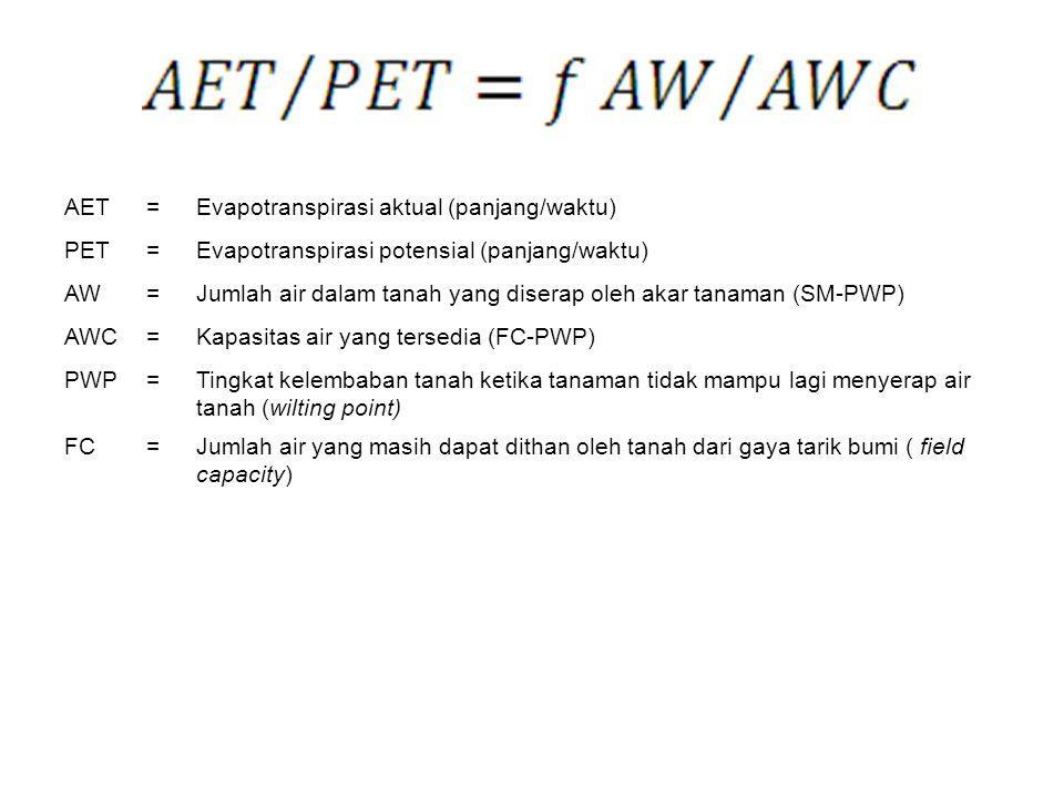 AET=Evapotranspirasi aktual (panjang/waktu) PET=Evapotranspirasi potensial (panjang/waktu) AW=Jumlah air dalam tanah yang diserap oleh akar tanaman (S