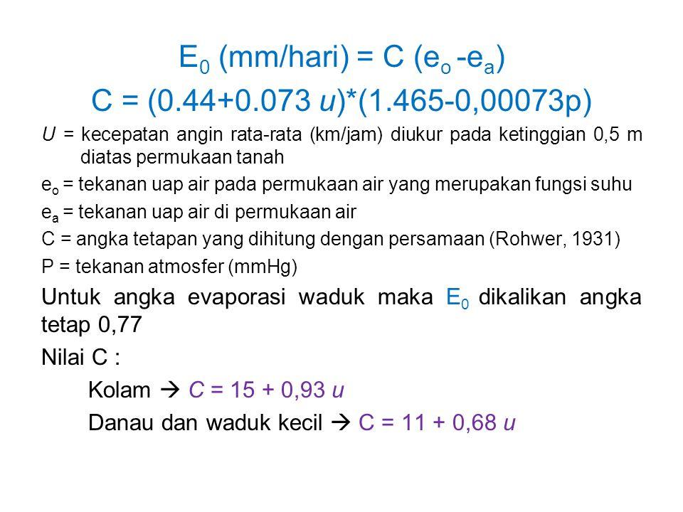 Persamaan Rohwer E = a (e w – e a ) (1 + b V) E = 0.484 (1+0.6 V) (e w – e a ) E = evaporasi (mm/hari) e w = tekanan uap jenuh pada temperatur sama dengan temp air (millibar) e a = tekanan uap di udara sesungguhnya (millibar) V = kecepatan angin rata-rata dalam sehari (m/detik) Perkiraan Evaporasi