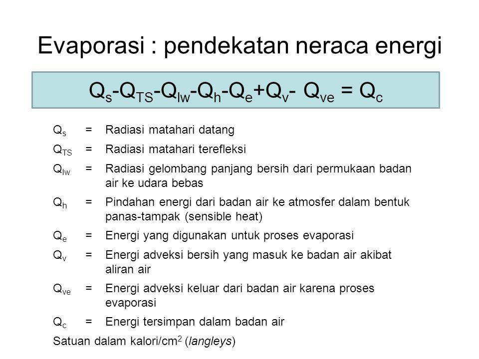 Evaporasi : pendekatan neraca energi QsQs =Radiasi matahari datang Q TS =Radiasi matahari terefleksi Q lw =Radiasi gelombang panjang bersih dari permu