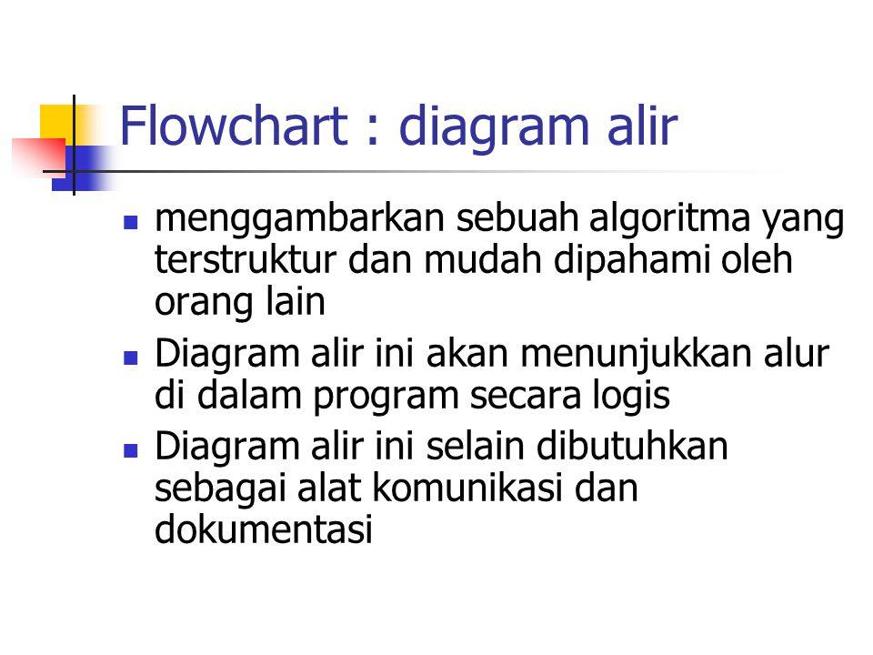 Flowchart : diagram alir menggambarkan sebuah algoritma yang terstruktur dan mudah dipahami oleh orang lain Diagram alir ini akan menunjukkan alur di