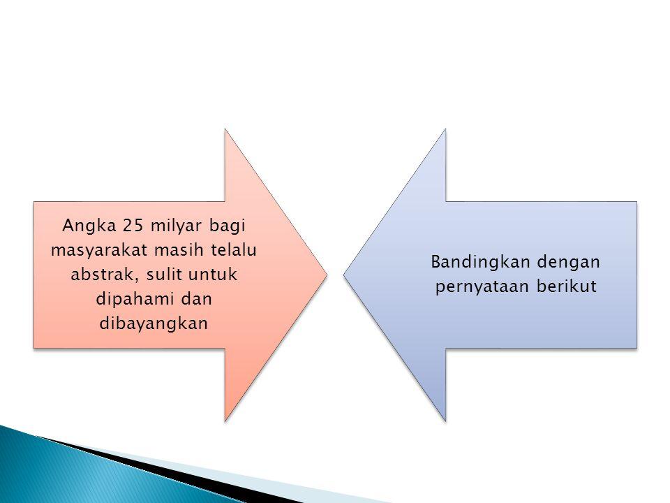 J umlah dana yang diduga dikorupsi 100 wakil rakyat di DPRD Jabar periode 1999- 2004 mencapai 25 M Jumlah sebesar itusama artinya Dengan uang muka KPR tipe 21 di pinggiran kota untuk dua ribu PNS Gol.II
