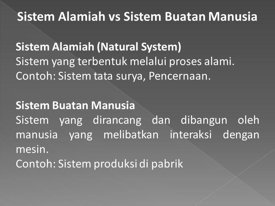Sistem Alamiah vs Sistem Buatan Manusia Sistem Alamiah (Natural System) Sistem yang terbentuk melalui proses alami. Contoh: Sistem tata surya, Pencern