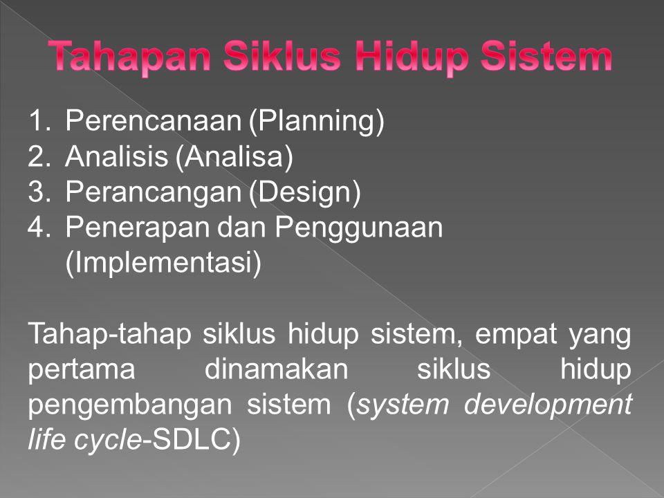 1.Perencanaan (Planning) 2.Analisis (Analisa) 3.Perancangan (Design) 4.Penerapan dan Penggunaan (Implementasi) Tahap-tahap siklus hidup sistem, empat