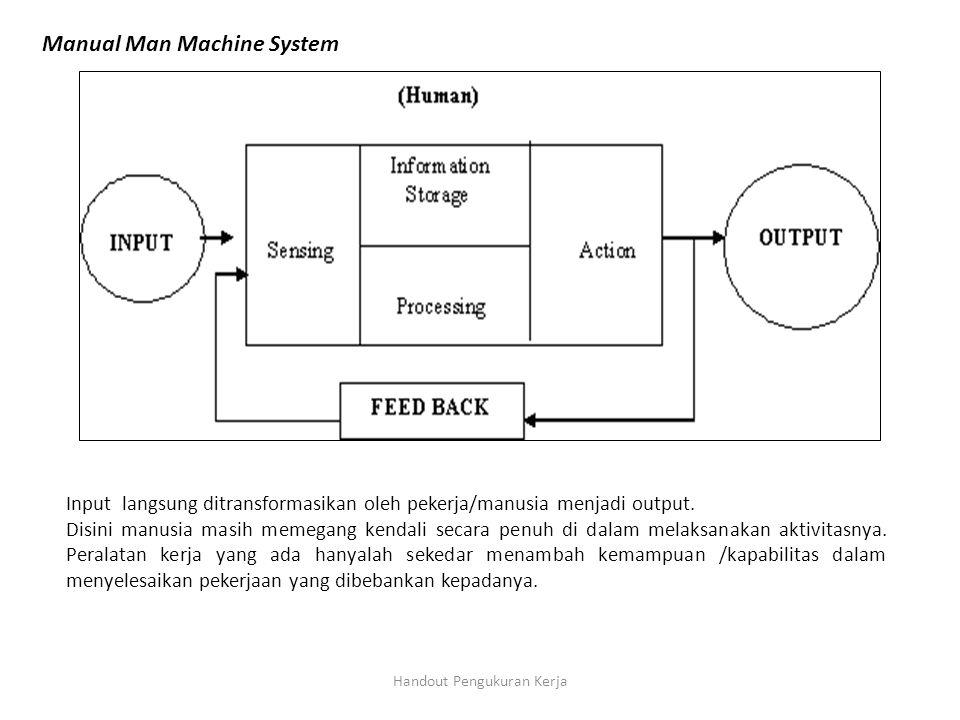 Handout Pengukuran Kerja Manual Man Machine System Input langsung ditransformasikan oleh pekerja/manusia menjadi output. Disini manusia masih memegang