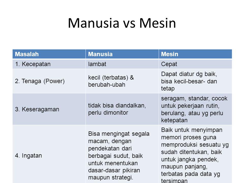 Manusia vs Mesin MasalahManusiaMesin 1. KecepatanlambatCepat 2. Tenaga (Power) kecil (terbatas) & berubah-ubah Dapat diatur dg baik, bisa kecil-besar-