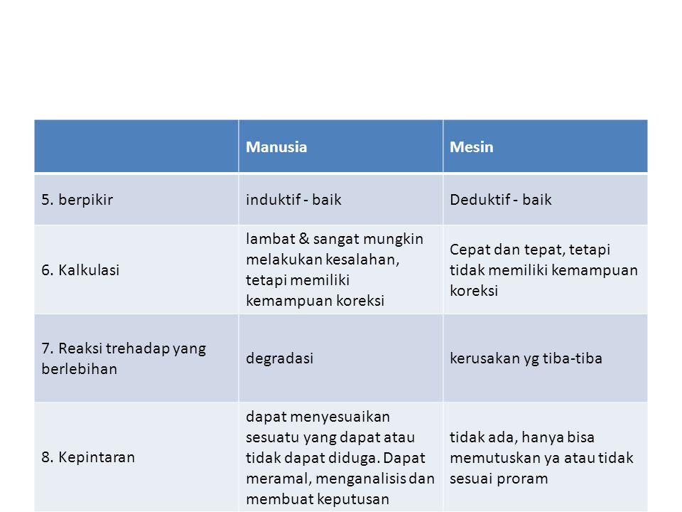 ManusiaMesin 5.berpikirinduktif - baikDeduktif - baik 6.