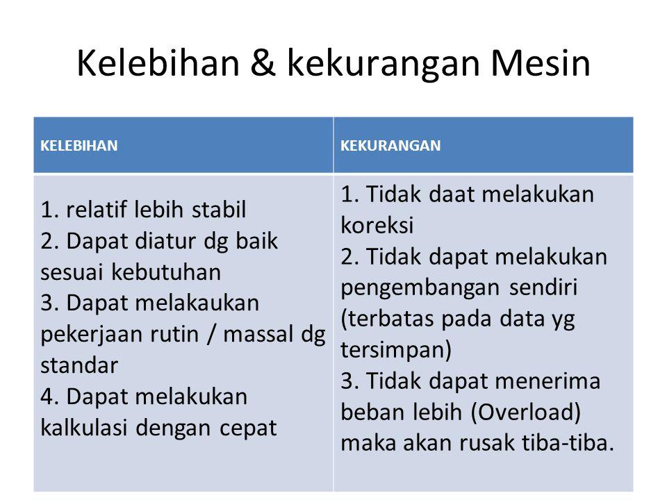 Kelebihan & kekurangan Mesin KELEBIHANKEKURANGAN 1. relatif lebih stabil 2. Dapat diatur dg baik sesuai kebutuhan 3. Dapat melakaukan pekerjaan rutin