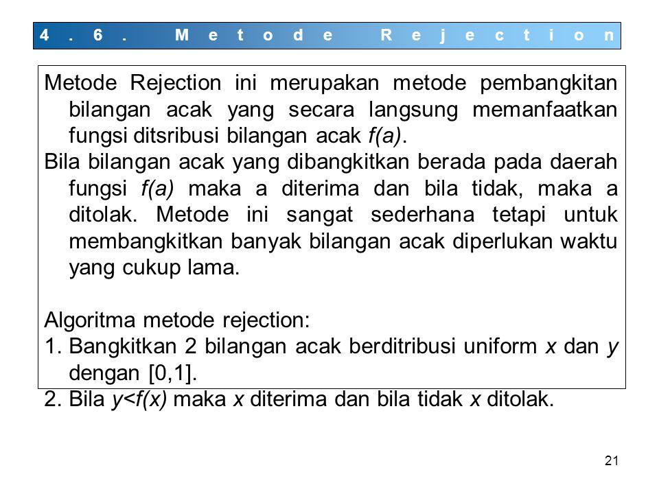21 4.6. Metode Rejection Metode Rejection ini merupakan metode pembangkitan bilangan acak yang secara langsung memanfaatkan fungsi ditsribusi bilangan