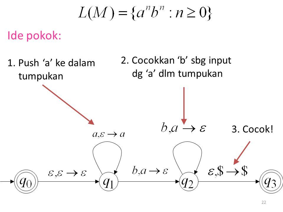 22 Ide pokok: 1. Push 'a' ke dalam tumpukan 2. Cocokkan 'b' sbg input dg 'a' dlm tumpukan 3. Cocok!
