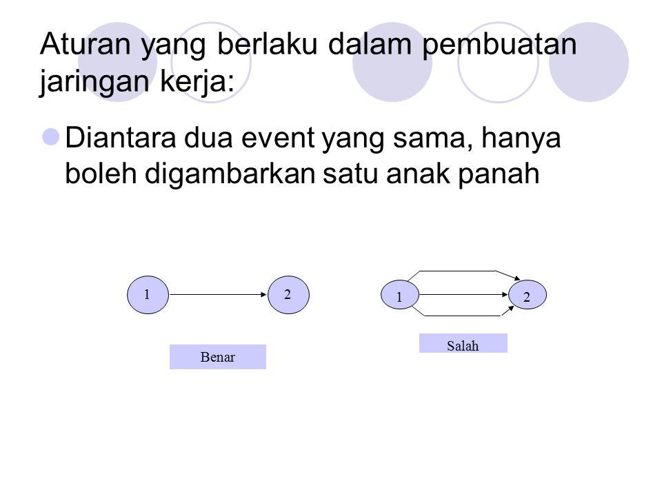 Aturan yang berlaku dalam pembuatan jaringan kerja: Diantara dua event yang sama, hanya boleh digambarkan satu anak panah 12 Benar 12 Salah
