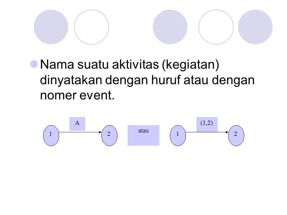 Nama suatu aktivitas (kegiatan) dinyatakan dengan huruf atau dengan nomer event. 12 A 12 (1,2) atau