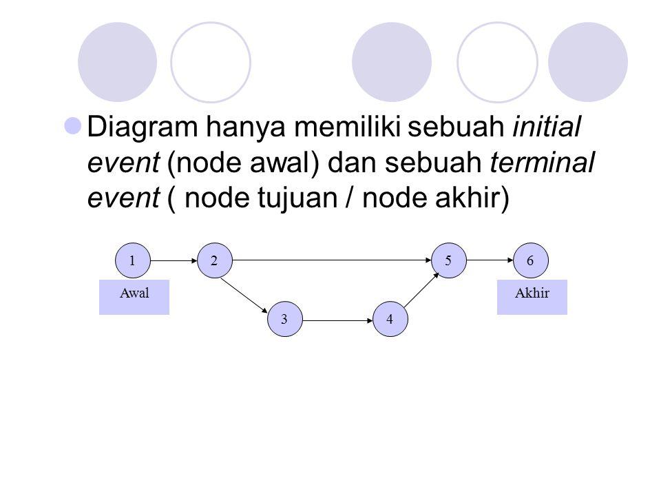 Diagram hanya memiliki sebuah initial event (node awal) dan sebuah terminal event ( node tujuan / node akhir) 12 34 56 AwalAkhir