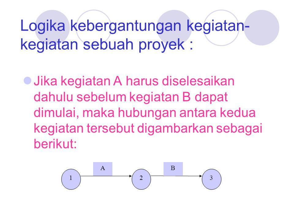 Logika kebergantungan kegiatan- kegiatan sebuah proyek : Jika kegiatan A harus diselesaikan dahulu sebelum kegiatan B dapat dimulai, maka hubungan antara kedua kegiatan tersebut digambarkan sebagai berikut: 123 AB