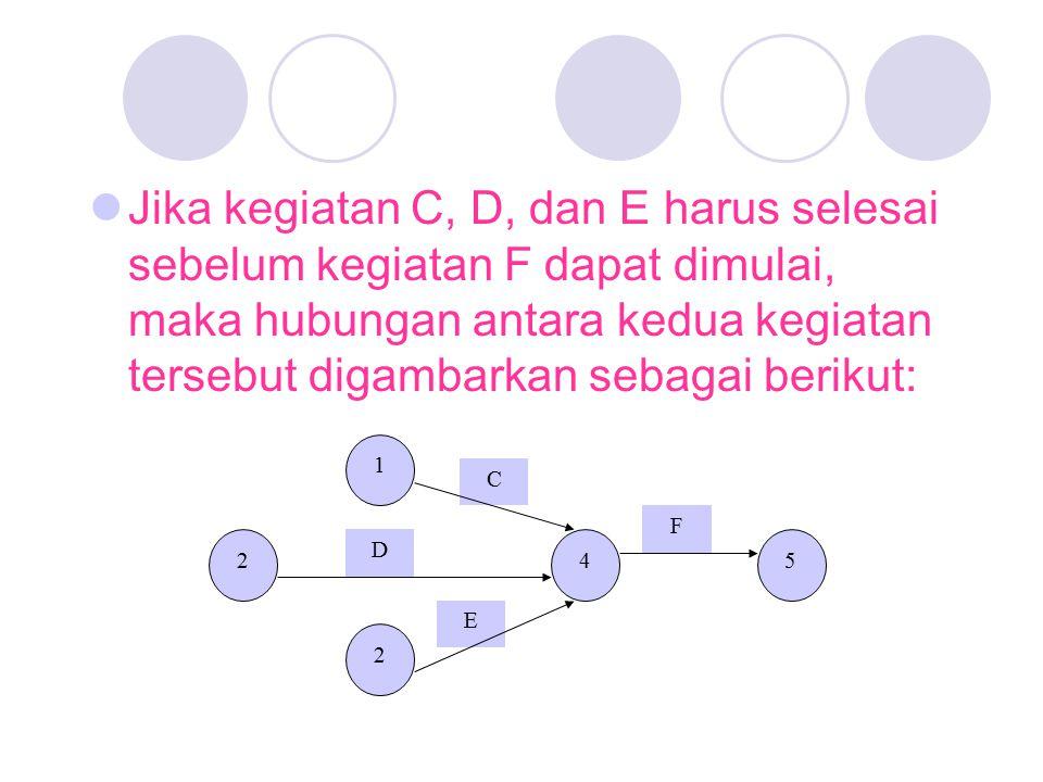 Jika kegiatan C, D, dan E harus selesai sebelum kegiatan F dapat dimulai, maka hubungan antara kedua kegiatan tersebut digambarkan sebagai berikut: 2 1 2 45 C D E F