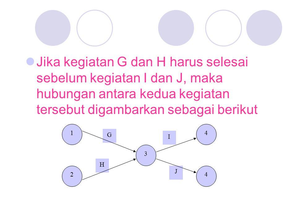 Jika kegiatan G dan H harus selesai sebelum kegiatan I dan J, maka hubungan antara kedua kegiatan tersebut digambarkan sebagai berikut 1 2 3 4 4 G H I J
